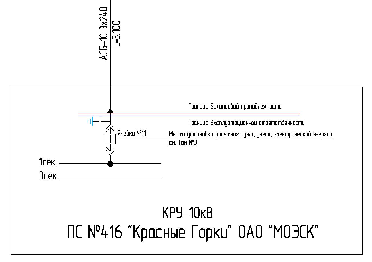 Пример границ разграничения балансовой принадлежности